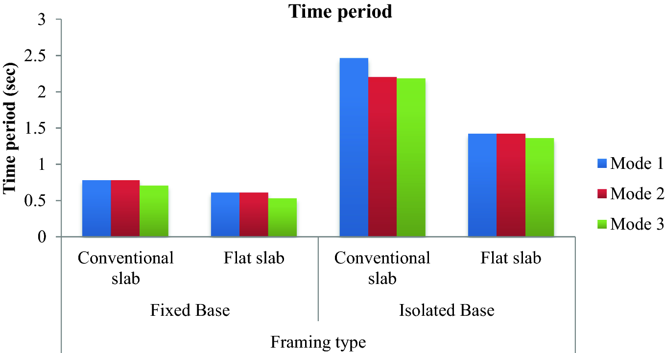 Comparative Study on Influence of Lead Rubber Bearing on RC