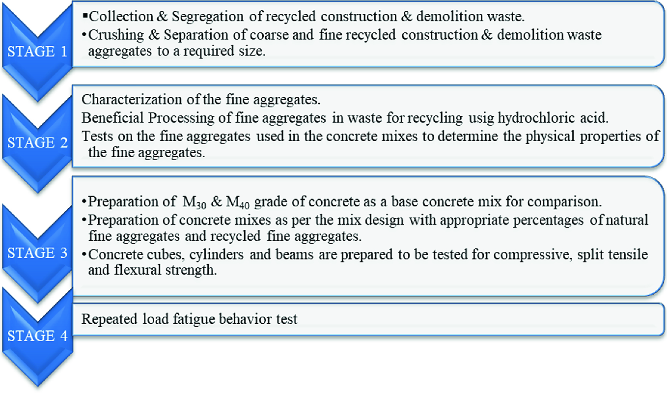 Replacement of Fine Aggregates by Recycled Construction and