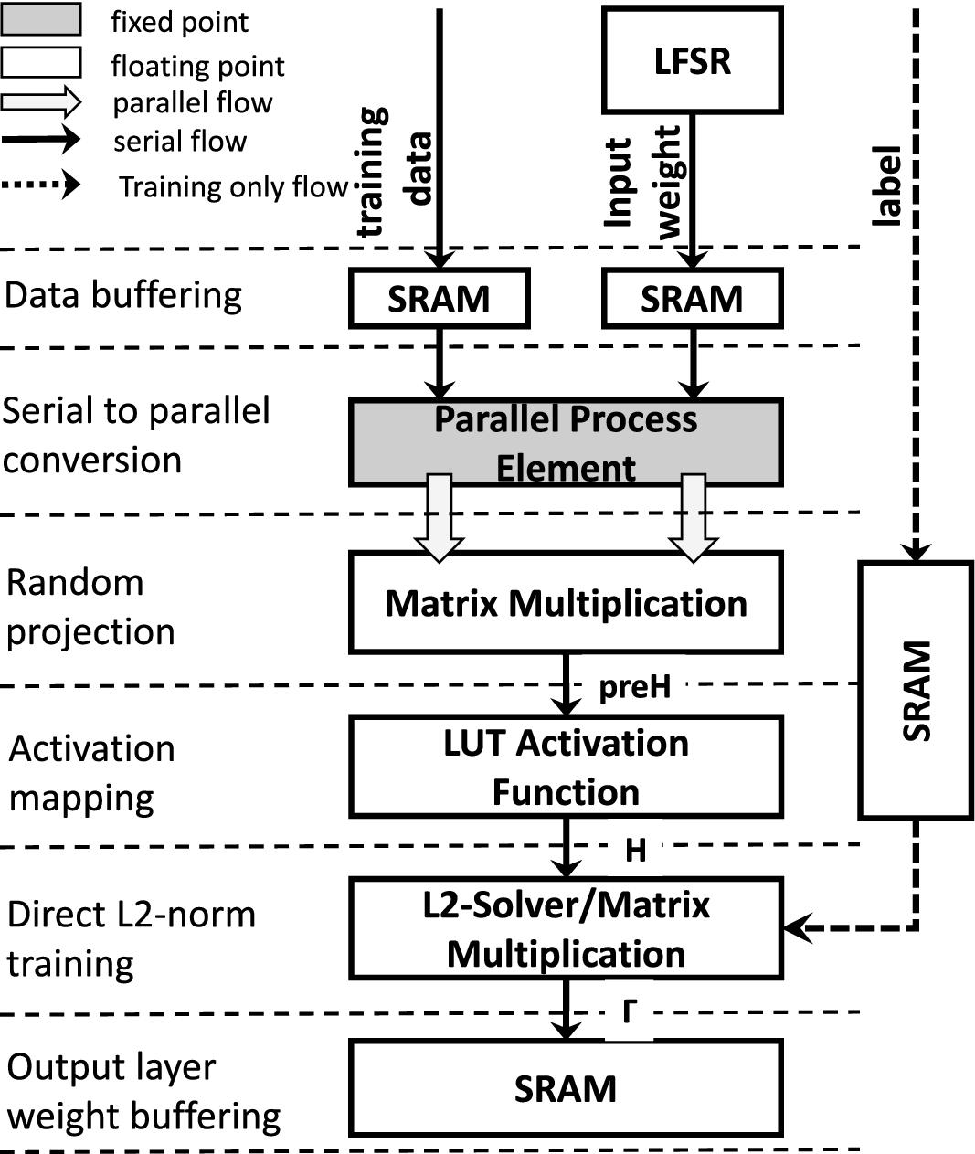 Least-Squares-Solver for Shallow Neural Network | SpringerLink