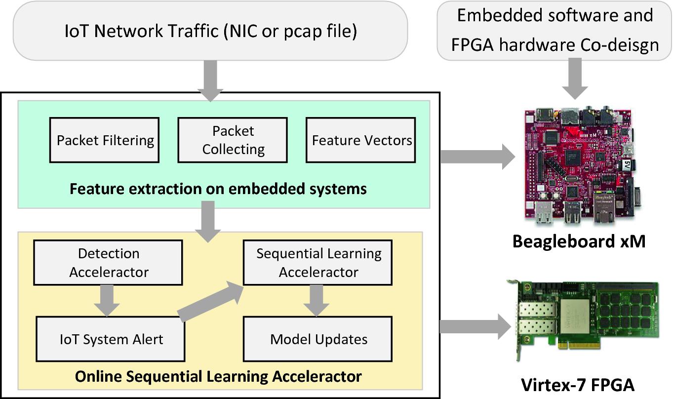 Distributed-Solver for Networked Neural Network | SpringerLink