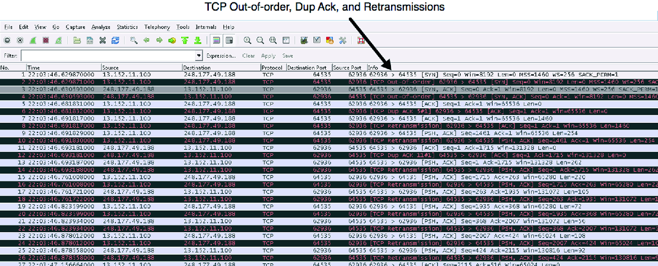 An Investigation of the TCP Meltdown Problem and Proposing