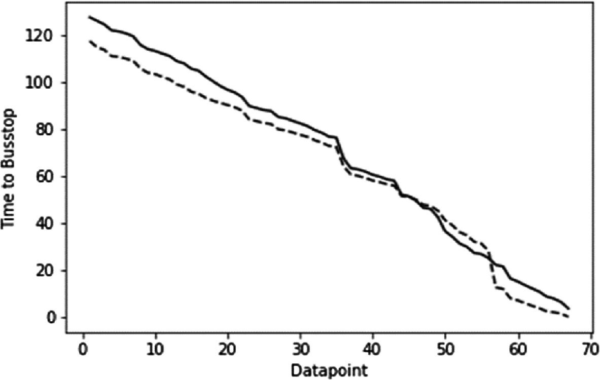 Urban Bus Arrival Time Prediction Using Linear Regression