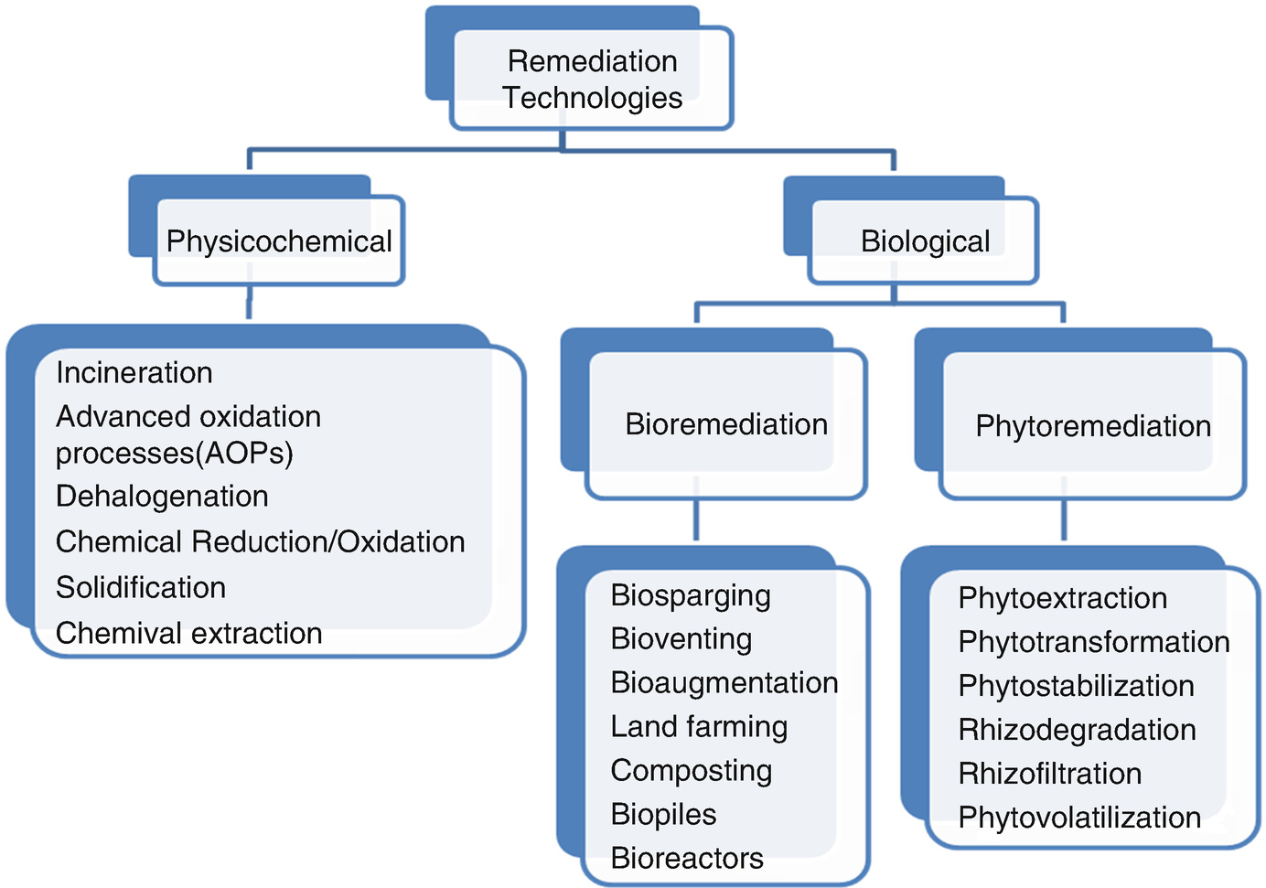 Plant-Microbe Interactions for Bioremediation and