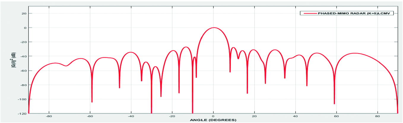 Design of Phased MIMO Radar and Its Performance Analysis