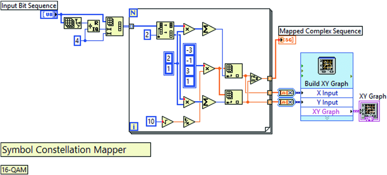 LabVIEW-Based Software and Hardware Implementation of 16-QAM