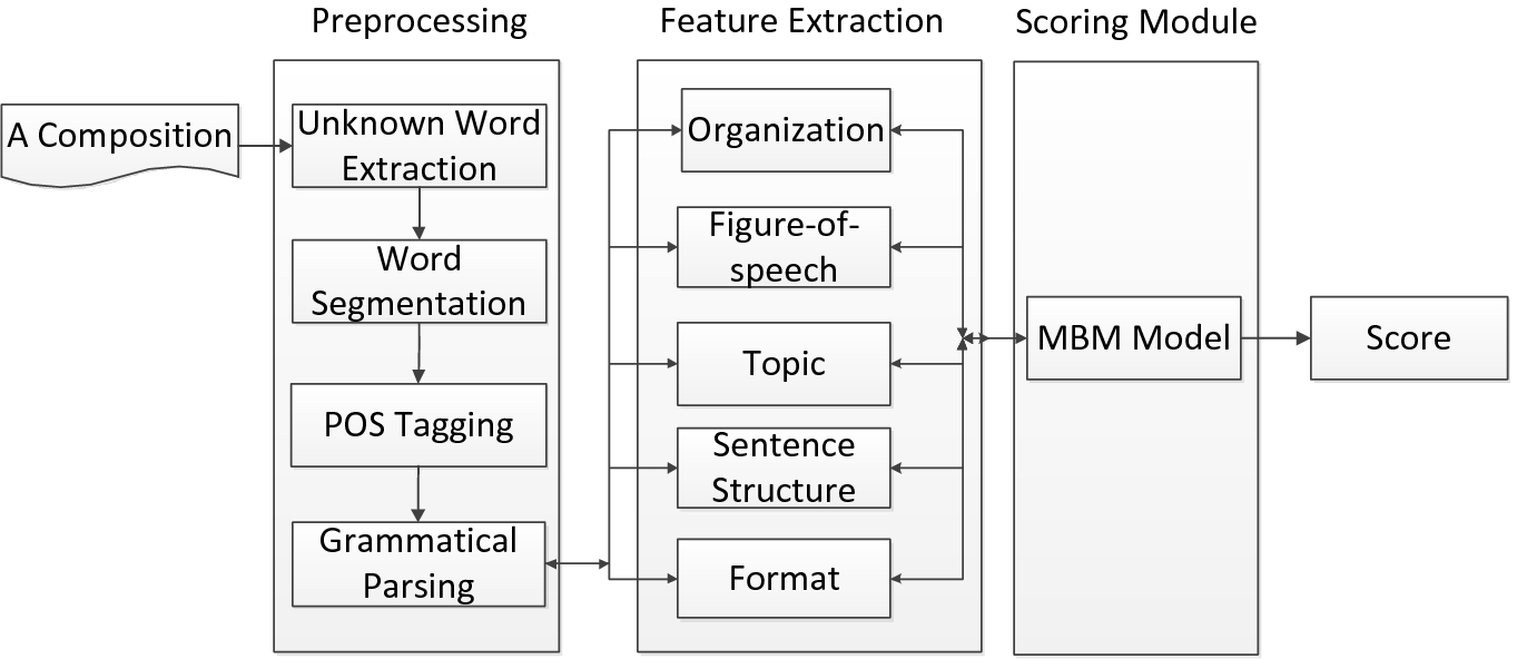 automated chinese essay scoring based on multilevel linguistic  open image in new window