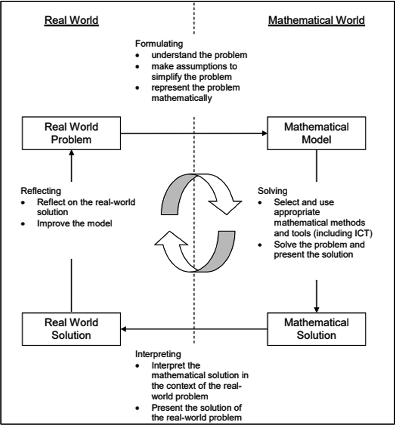 Problems in Real-World Context and Mathematical Modelling