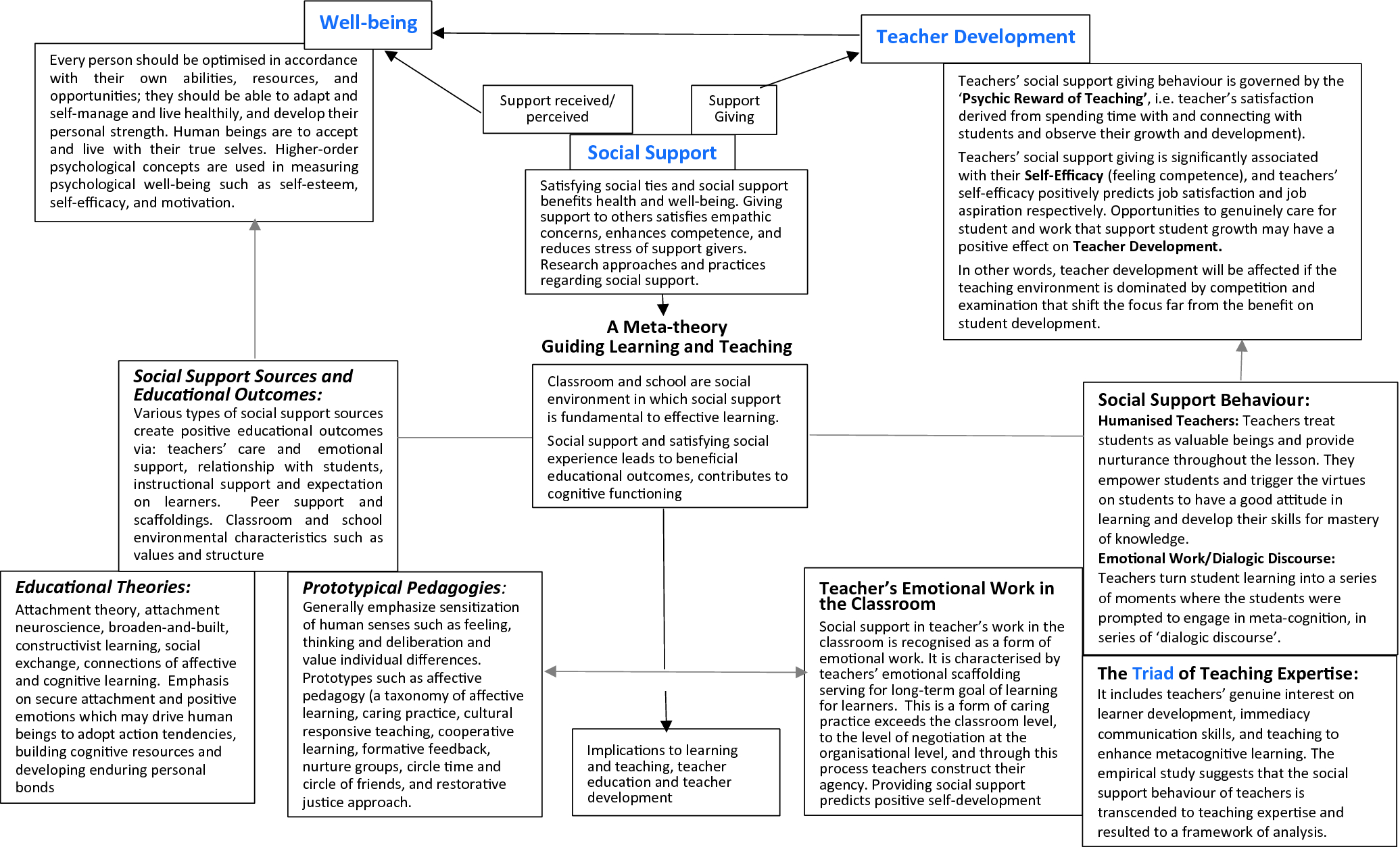 Constructing A Supportive Environment For Student Learning And Teacher Development Springerlink