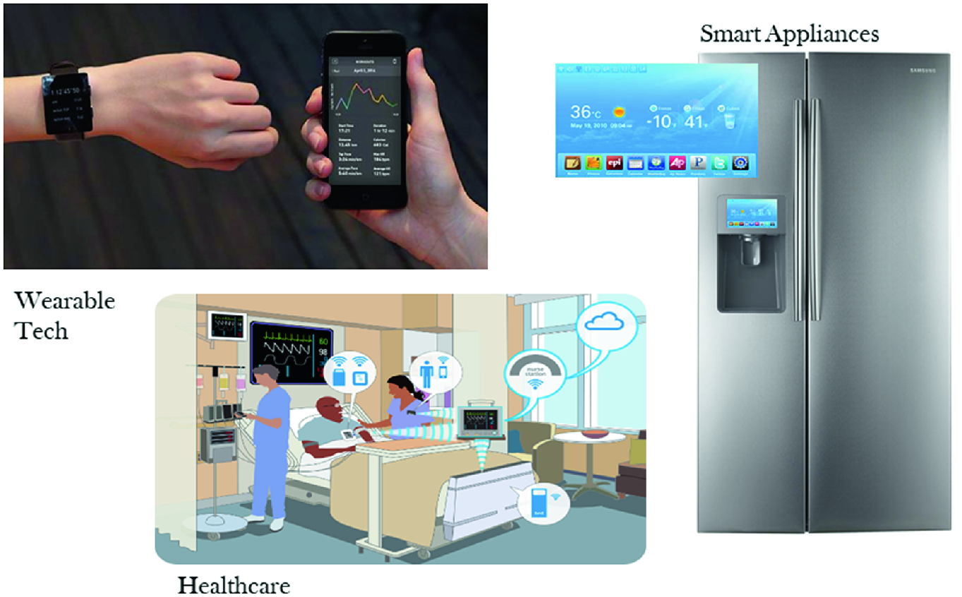 Internet of Things: Present State of the Art, Applications