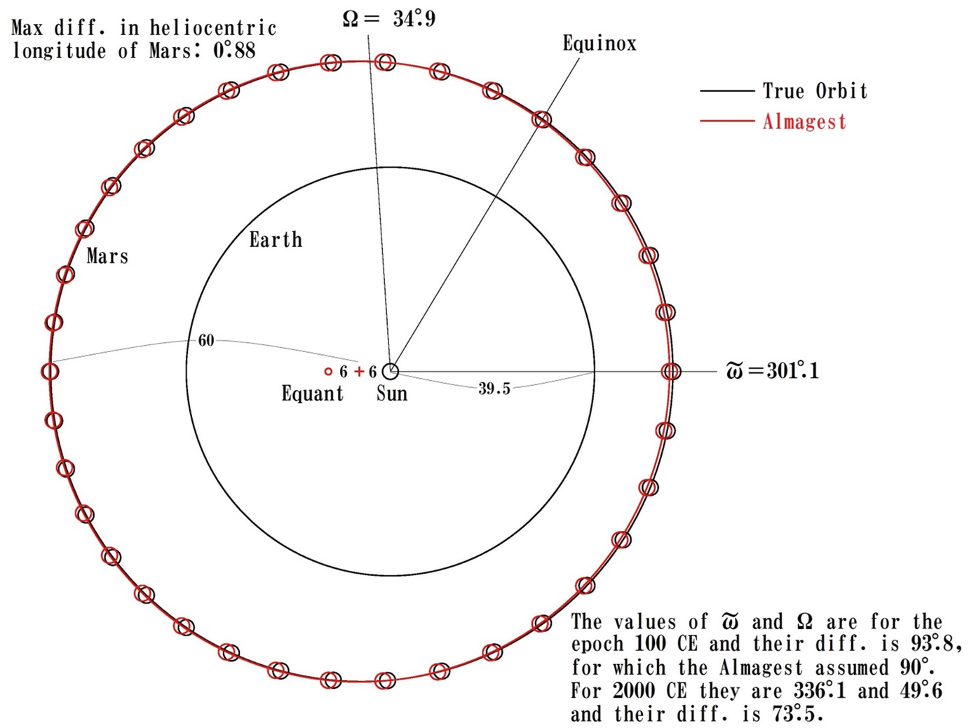 Derivation of the Inclination of Mars' Orbit in the Almagest