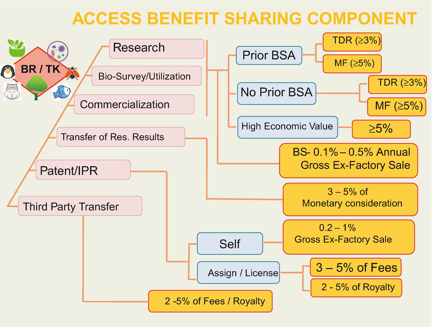 Access and Benefit Sharing in Horticultural Genetic