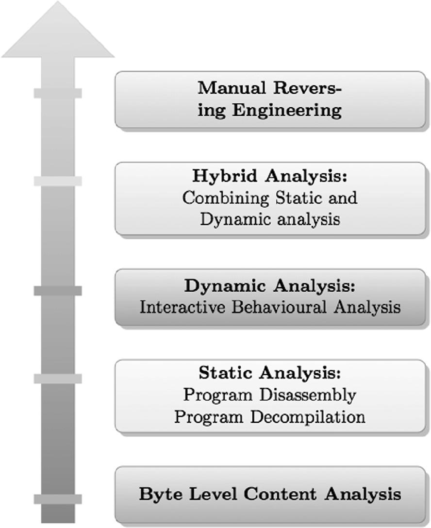Byte Label Malware Classification Using Image Entropy | SpringerLink