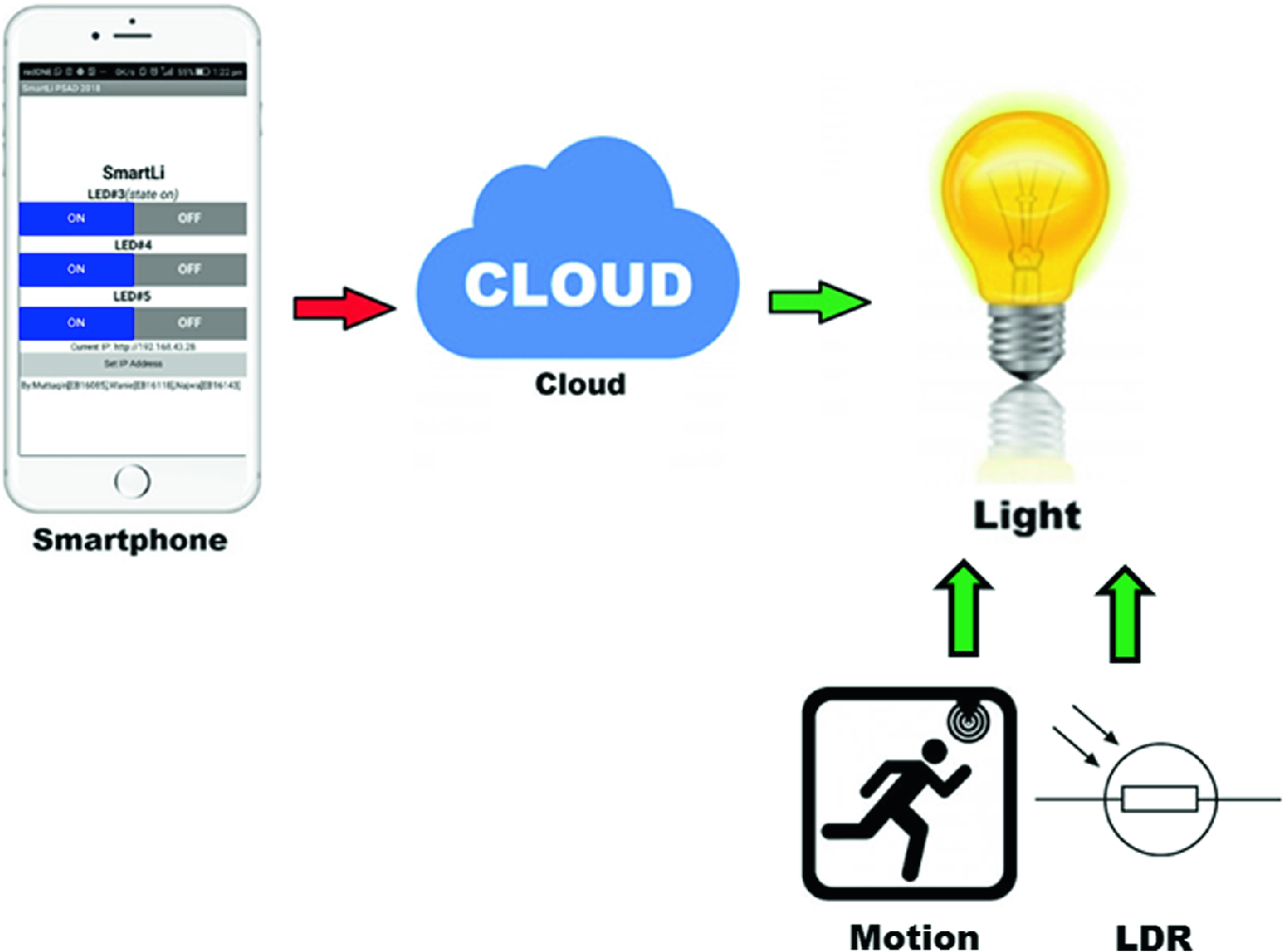 Modelling Automatic IoT Home Light System (SmartLi) by