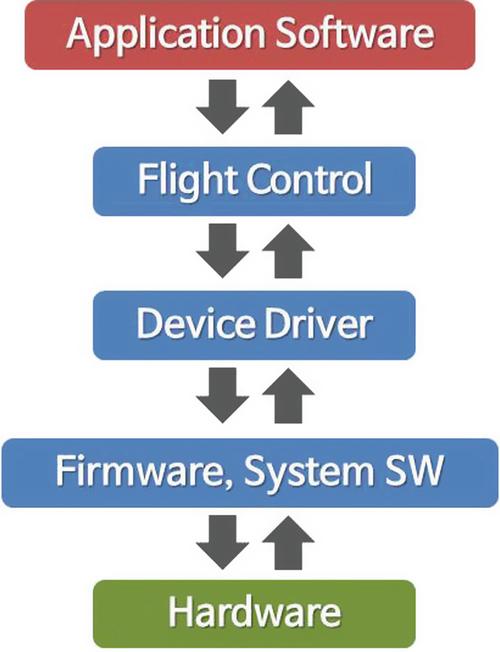 Cyber Systems   SpringerLink