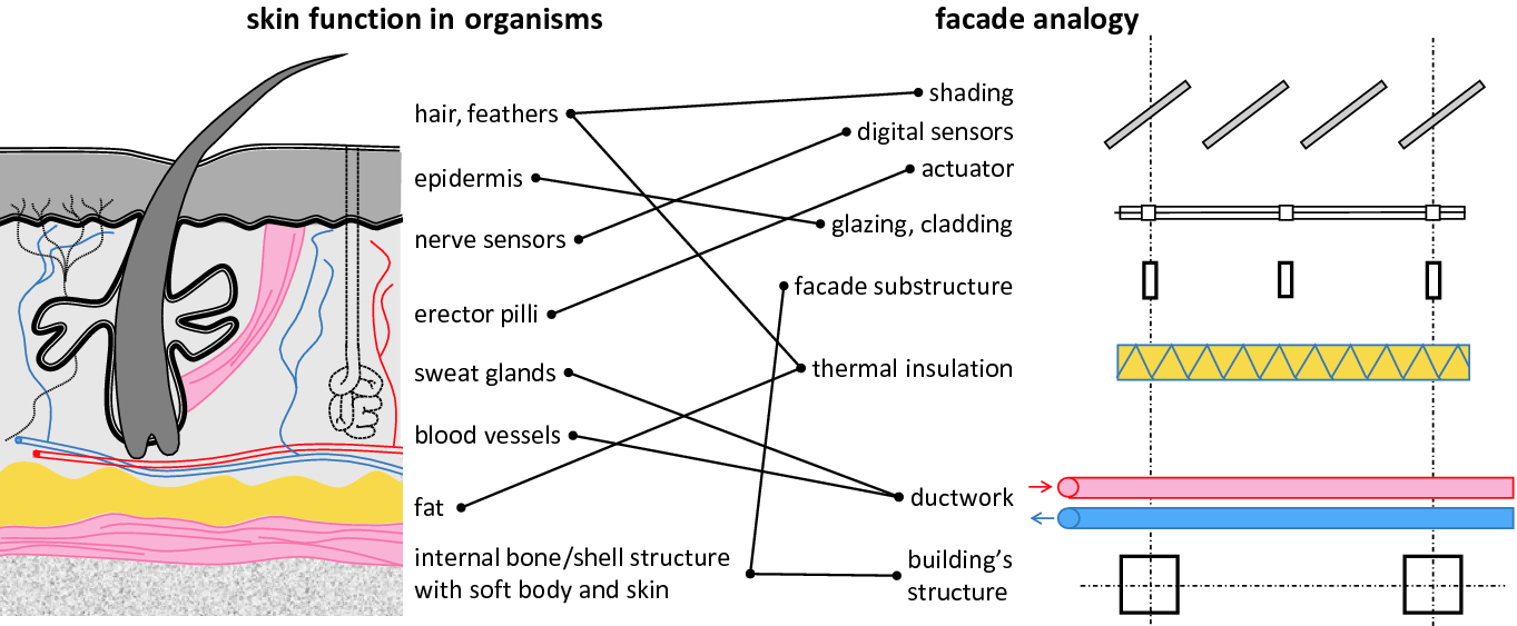 State of the Art in Building Faades | SpringerLink