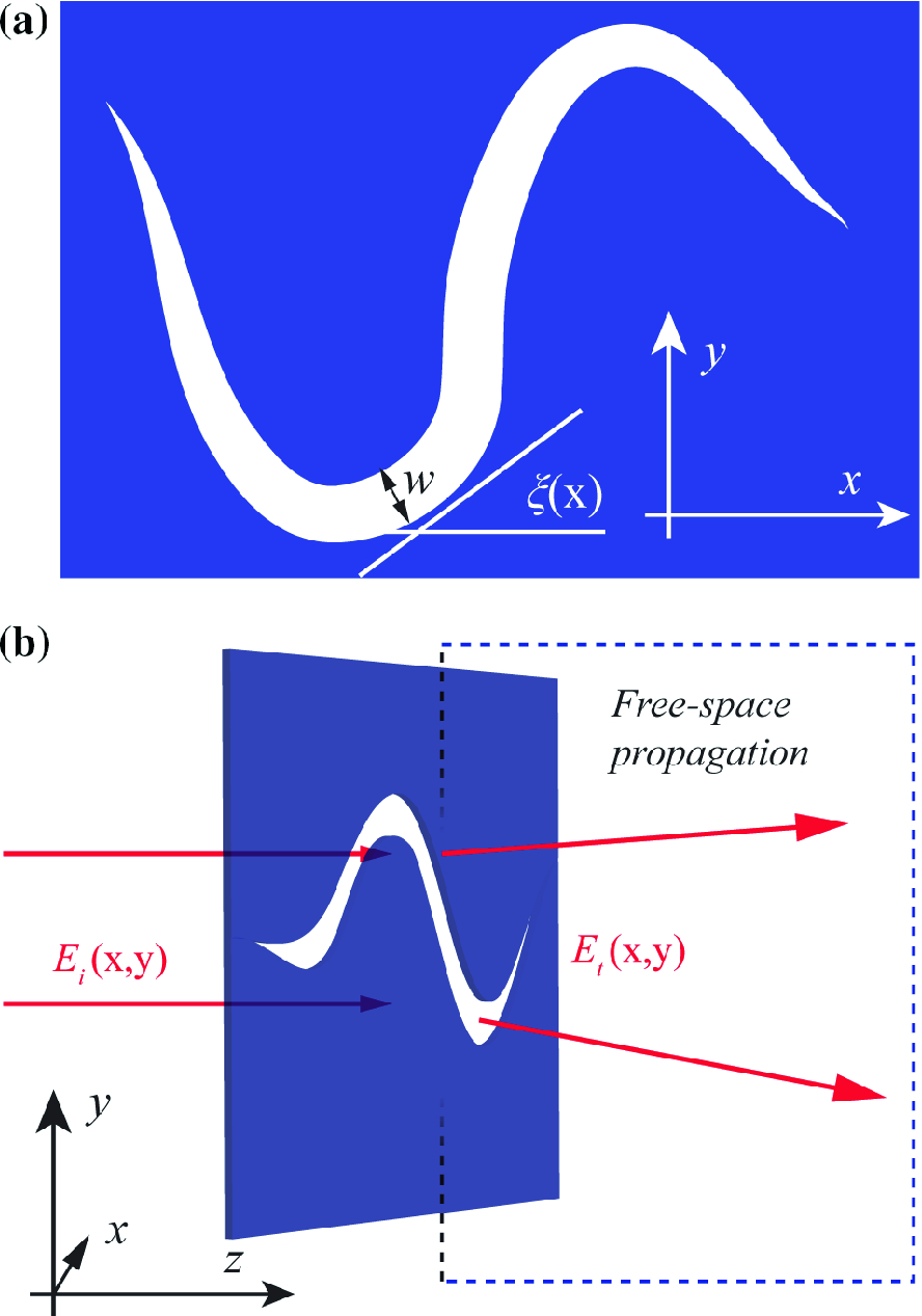 Spin-Controlled Beam Shaping with Catenary Subwavelength
