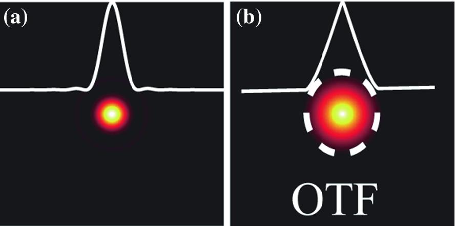 Sub-Diffraction-Limited Telescopies | SpringerLink