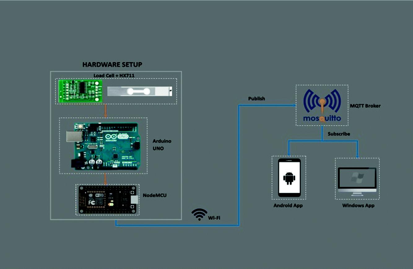 IoT Based Food Inventory Tracking System   SpringerLink
