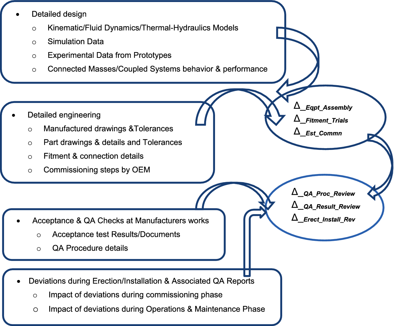 Risk-Informed Approach for Project Scheduling and