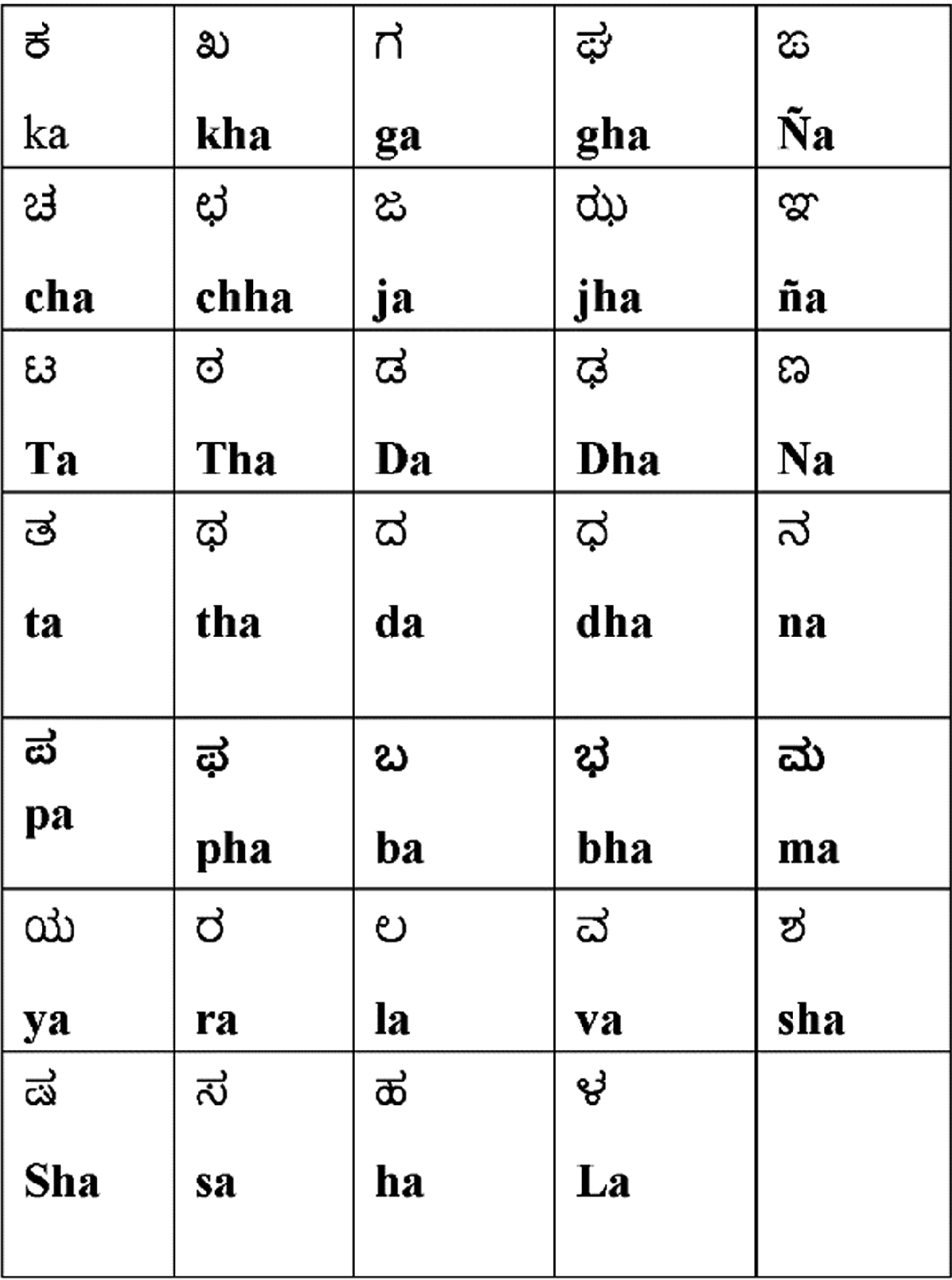 Automatic English To Kannada Back Transliteration Using Combination Based Approach Springerlink