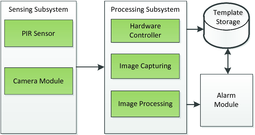 Campus Vehicle Monitoring Through Image Processing | SpringerLink
