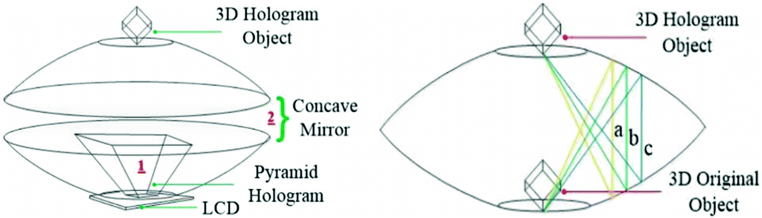 Pyramid Hologram in Projecting Medical Images   SpringerLink