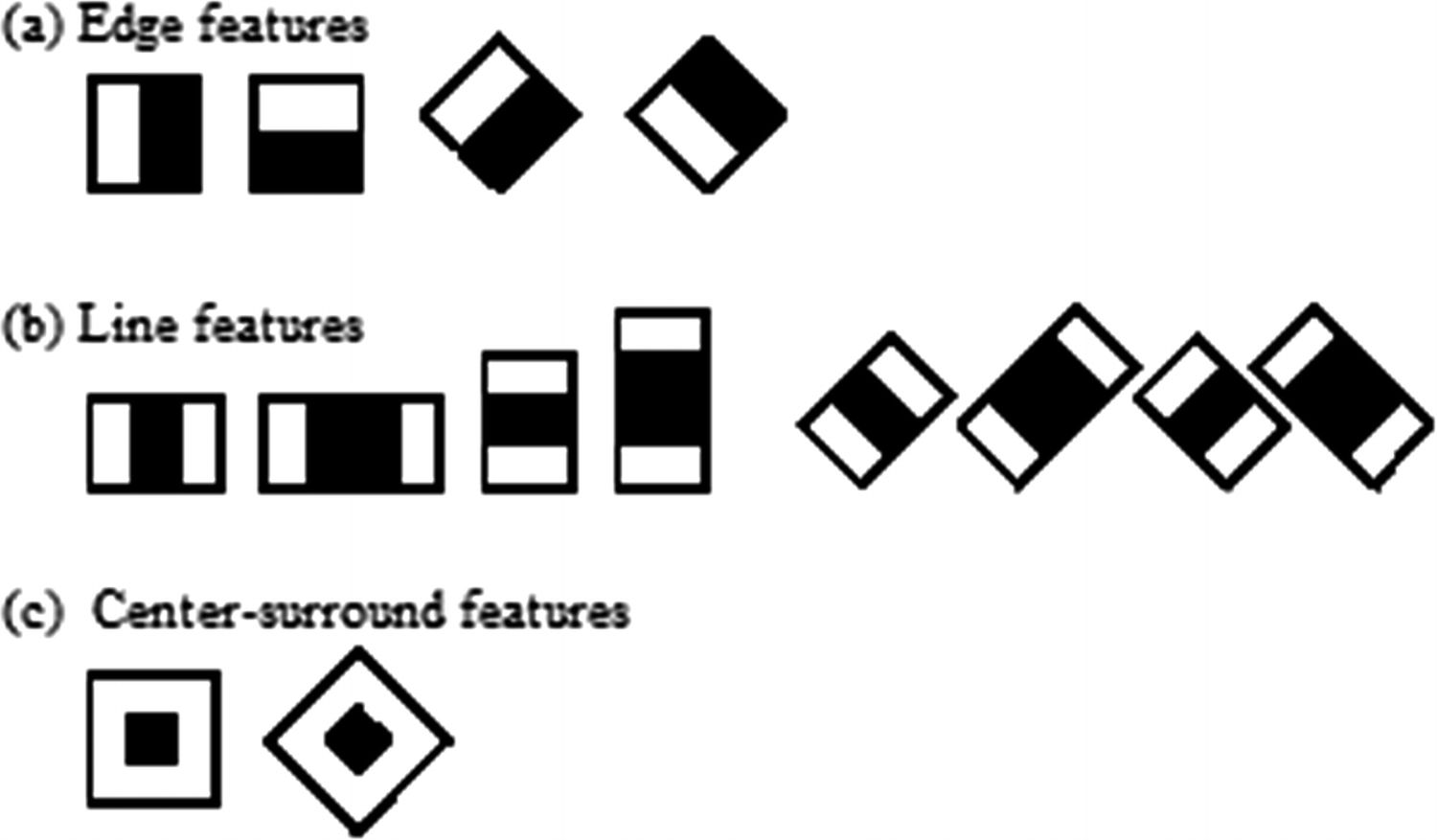 Detecting and Counting Eyes Blinking Using Haar Cascade—A