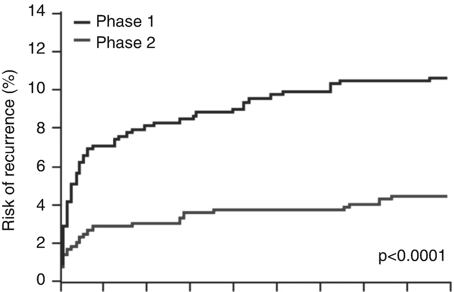 Risk Stratification and Management of TIA and Minor Stroke