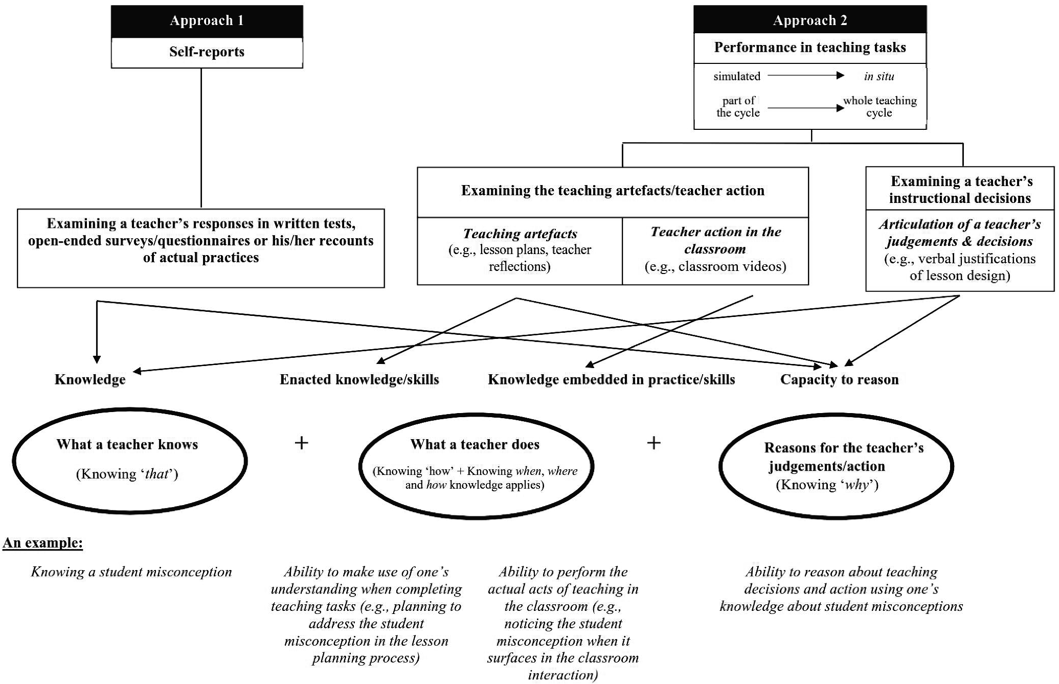 Towards a Consensus Model: Literature Review of How Science Teachers