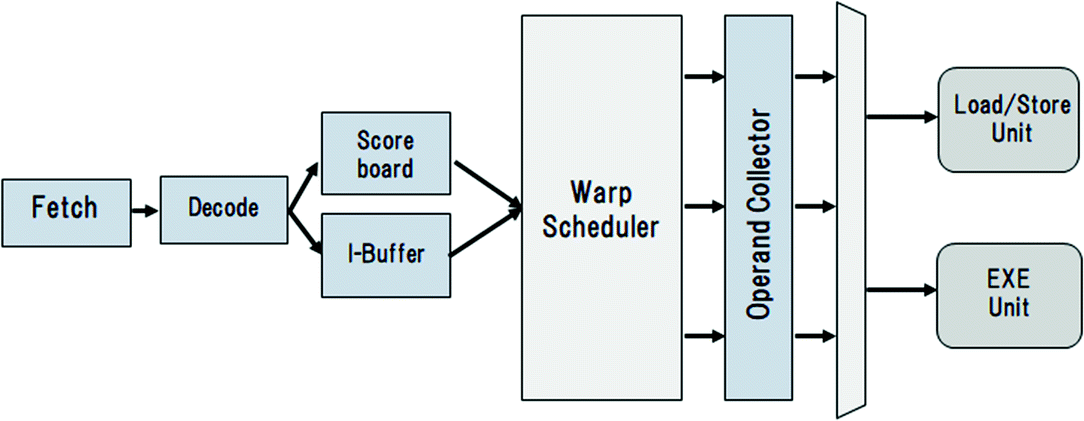 Dynamic Selective Warp Scheduling for GPUs Using L1 Data