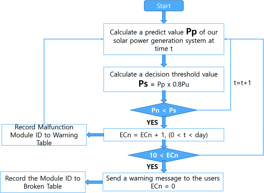 A Prediction Method of Solar Power Generator using Machine