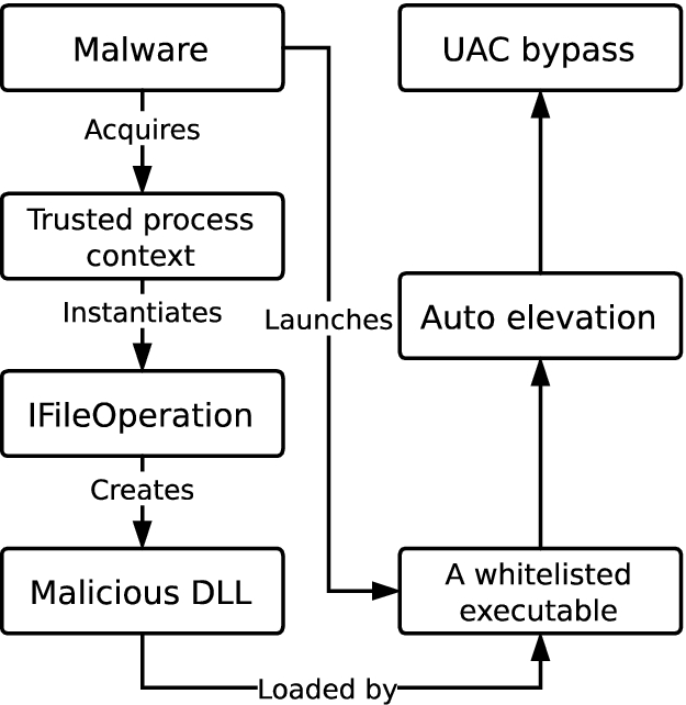 Uac Bypass Windows 10 2019