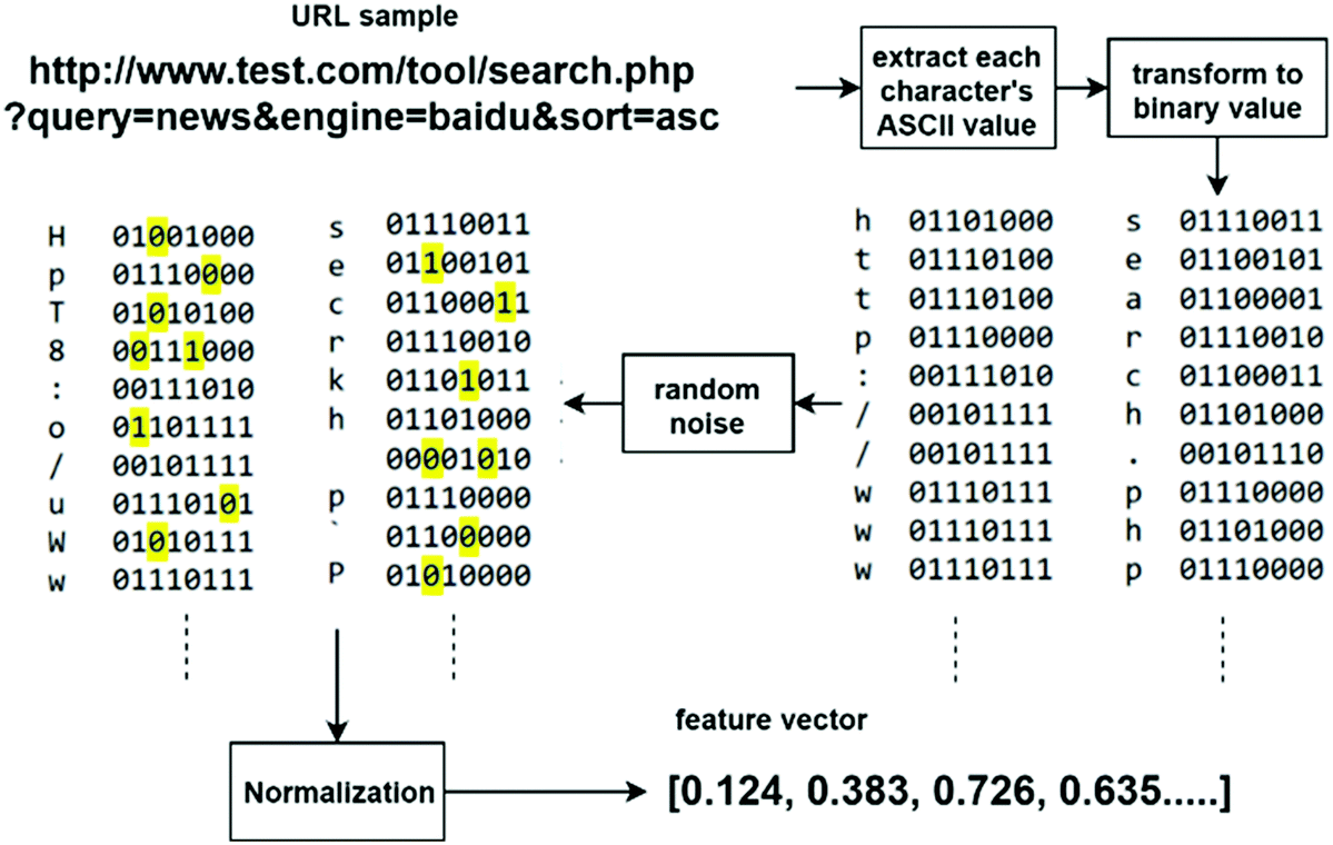 Detecting Malicious URLs Using a Deep Learning Approach