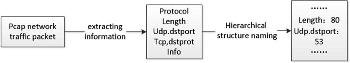 Research of Snort Rule Extension and APT Detection Based on