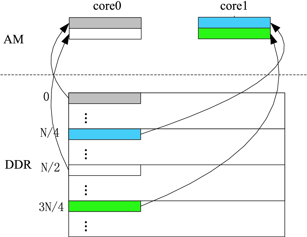 A Parallel 1-D FFT Implementation Method for Multi-core