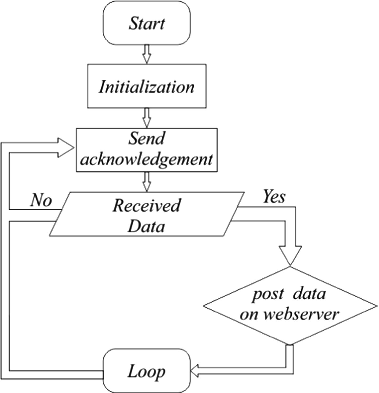 Design and Fabrication of Versatile Low Power Wireless Sensor Nodes
