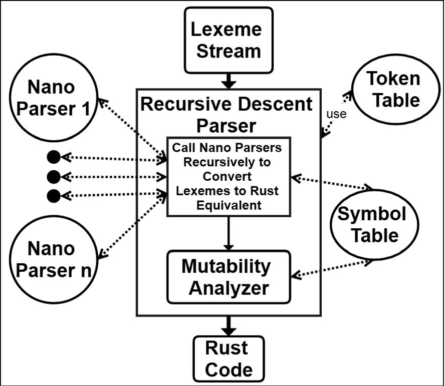 "CRUST: A C/C++ to Rust Transpiler Using a ""Nano-parser"