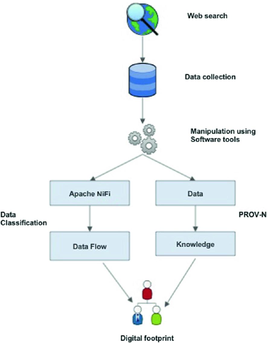 Organizational Digital Footprint for Traceability