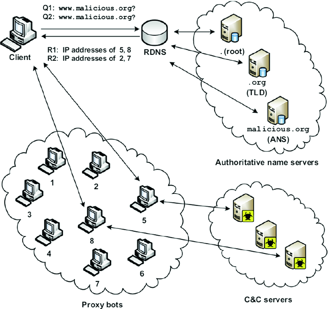 A Review of Botnet Detection Approaches Based on DNS Traffic