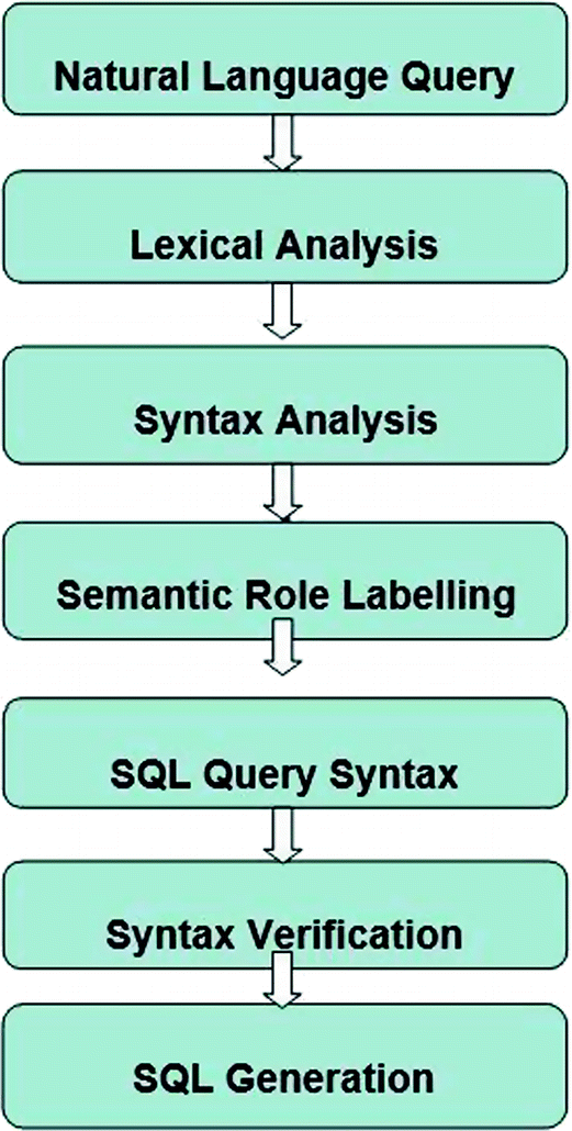 Natural Language Based SQL Query Verification Against