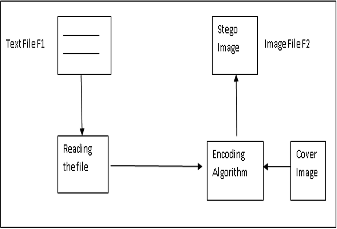 Digital Image Steganography by Using a Hash Based LSB (3-2-3