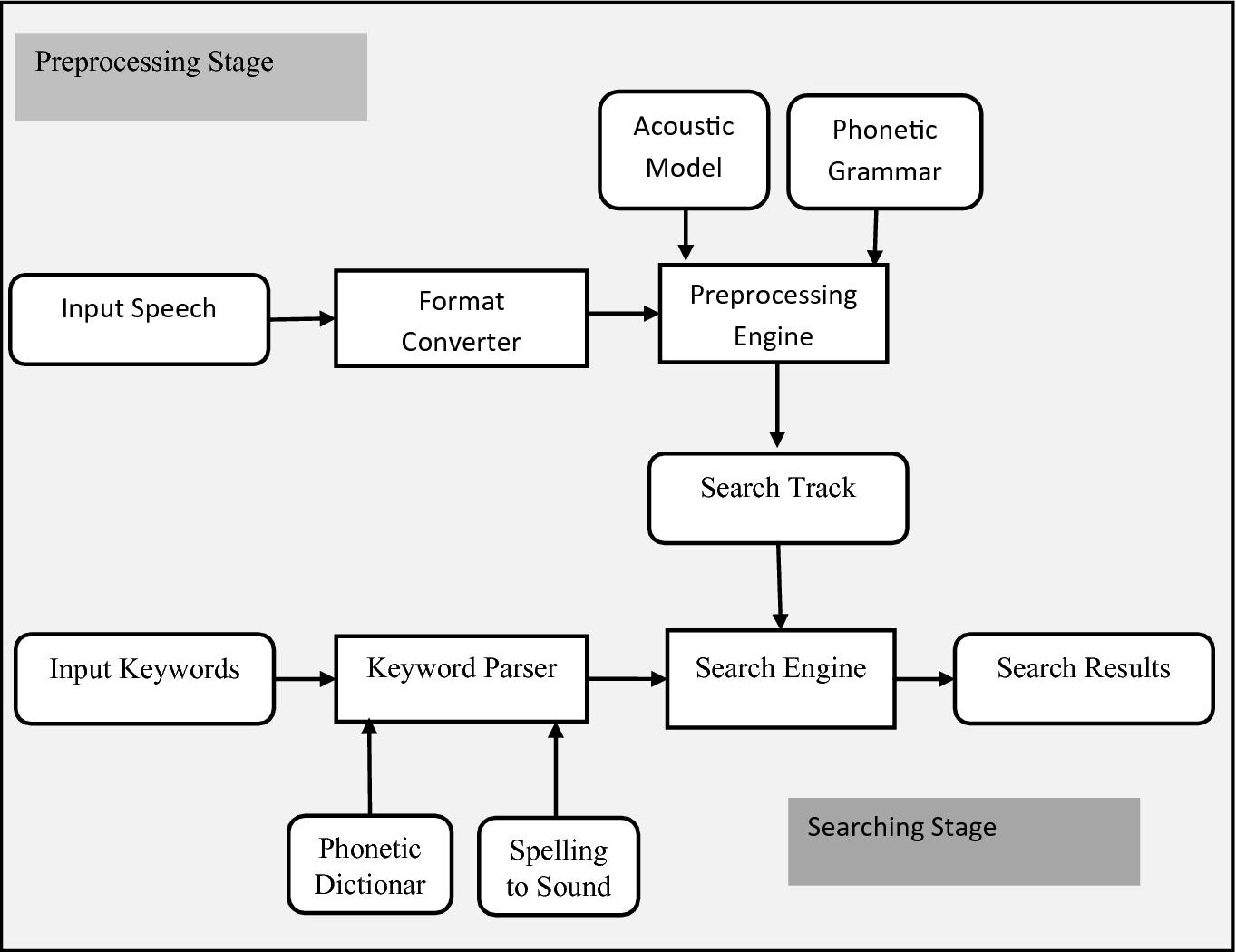 Audio Indexing   SpringerLink