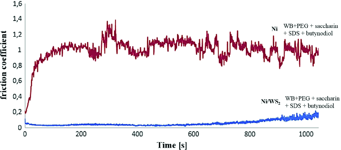 The Effect of Organic Additives on the Microstructure