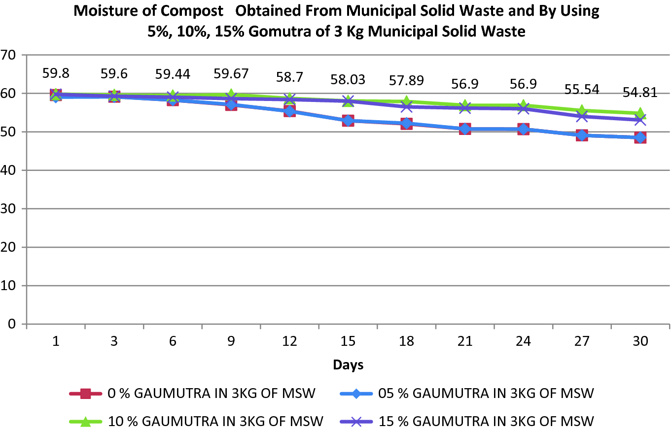 Effect of Cow Urine on Municipal Solid Waste: Composition, Leachate
