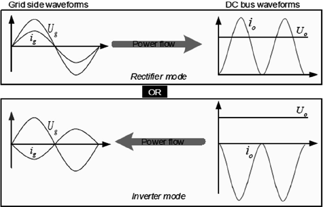 Bidirectional Voltage Source Converter for Microgrid | SpringerLink