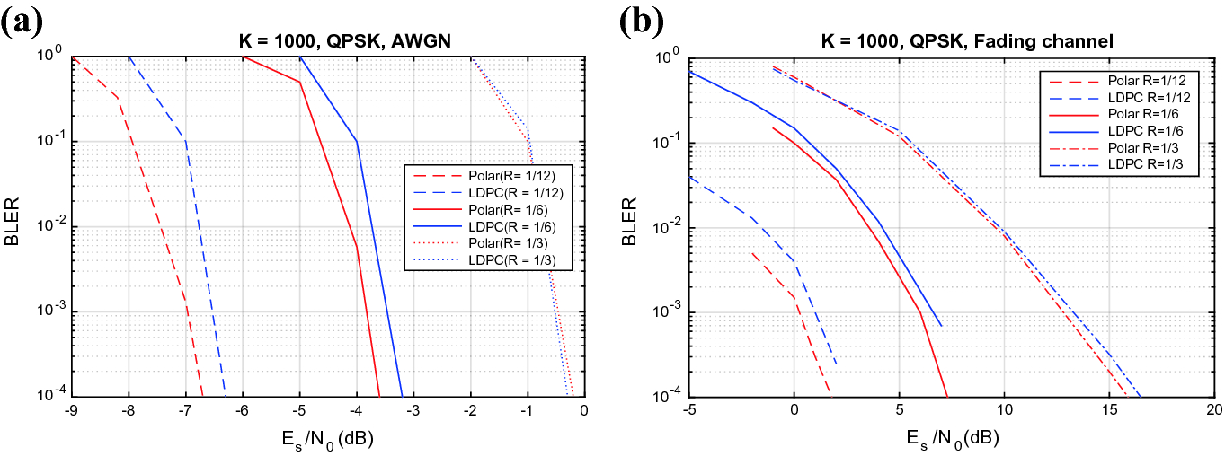 Performance Evaluation of Polar Code for Ultrareliable Low Latency
