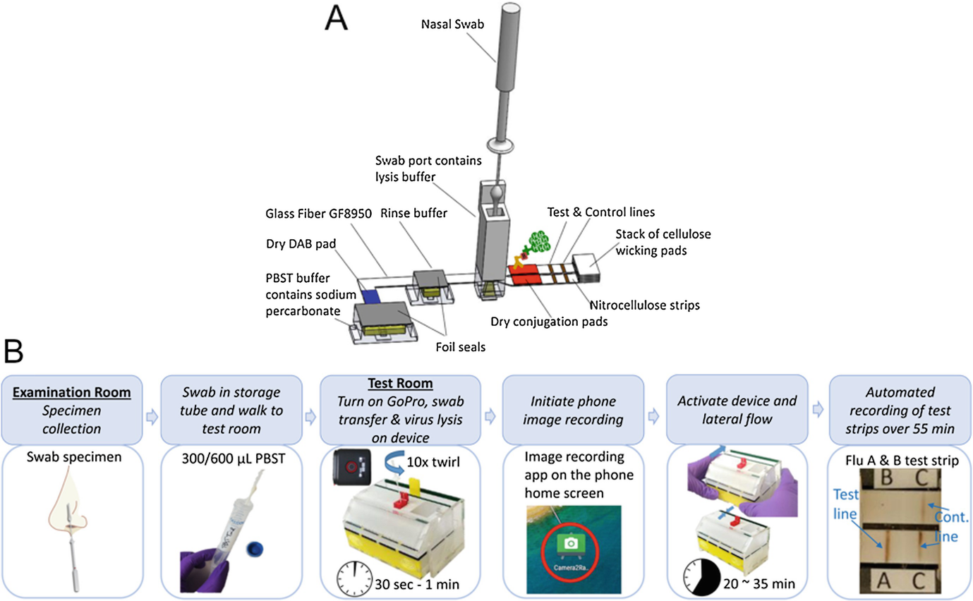 Paper Microfluidics for POC Testing in Low-Resource Settings