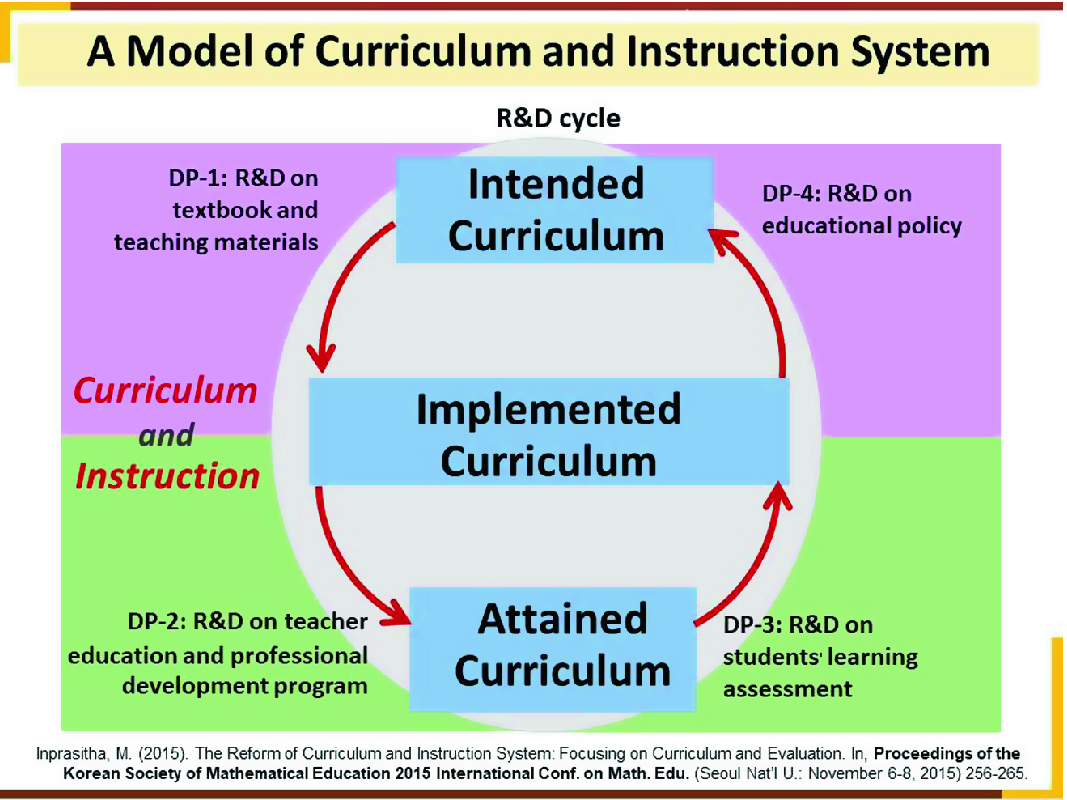 A New Model of Mathematics Curriculum and Instruction System