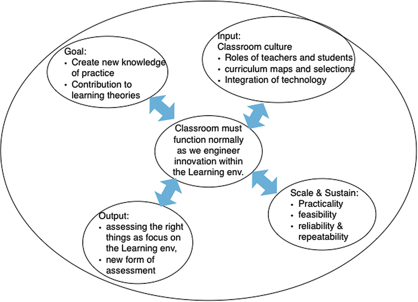 Community-Based Design Research to Sustain Classroom