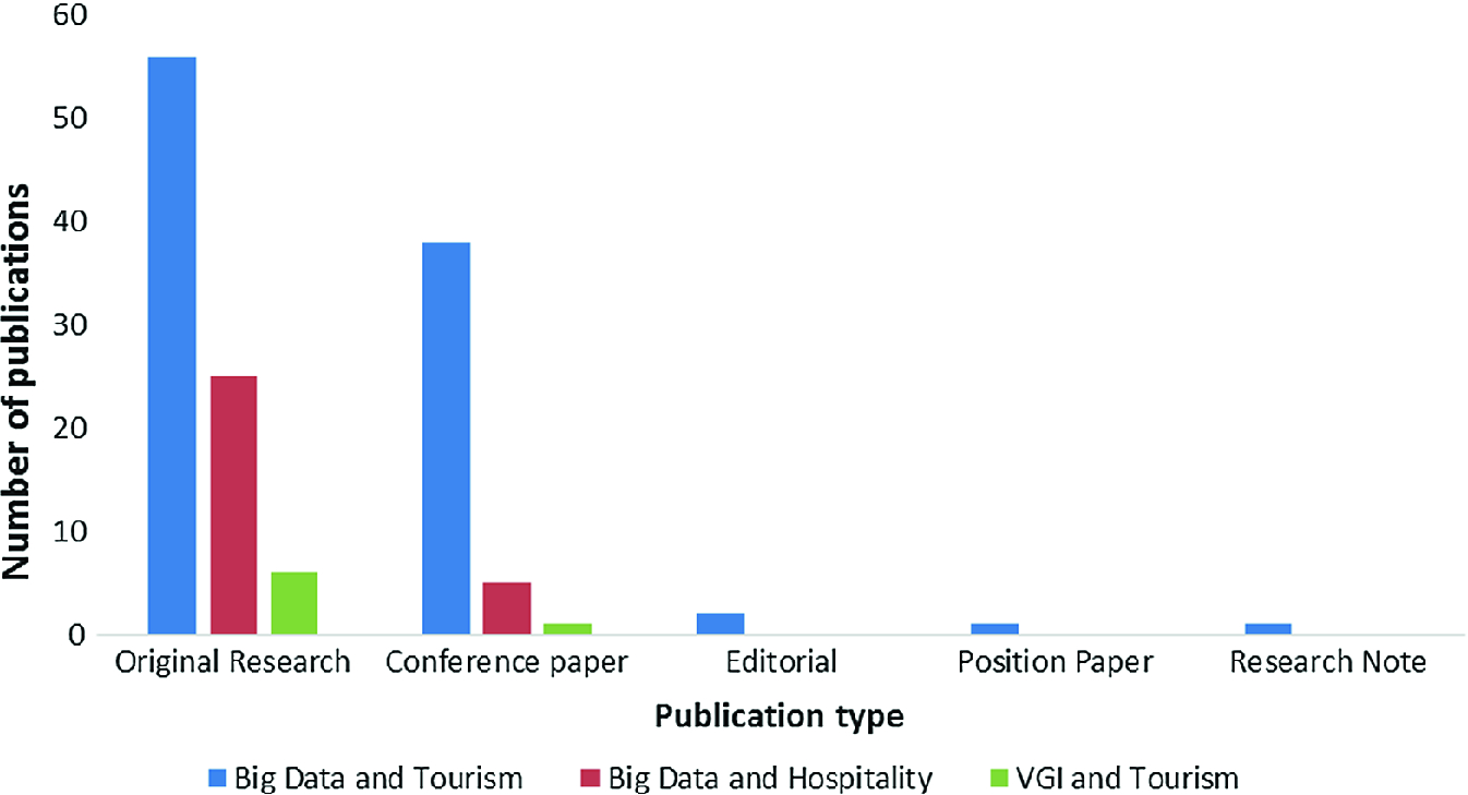 Research on Big Data, VGI, and the Tourism and Hospitality Sector